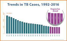 This bar chart shows trends in the number of reported TB cases in the US from 1992 to 2016 (9,287 cases).  Starting with the peak of a resurgence of the disease in 1992, the chart shows TB in the U.S. declined substantially for two decades. However, a magnified view of 2012 to 2016 shows the slow progress of declines in recent years.
