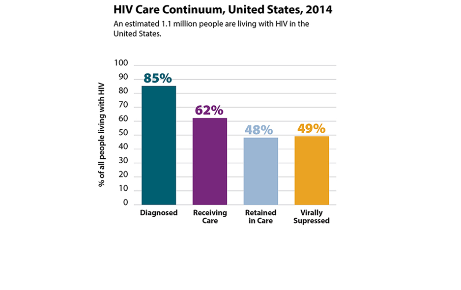 This bar graph illustrates the HIV continuum of care for 2014. Of the estimated 1.1 million Americans living with diagnosed or undiagnosed HIV infection, 85 percent are diagnosed, 62 percent are receiving care, 48 percent are retained in care and 49 percent are virally suppressed.
