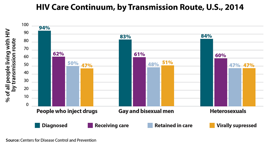This bar graph illustrates the HIV continuum of care for 2014 by transmission route. Of people who inject drugs living with HIV, 94% are diagnosed, 62% are in care, 50% are receiving care, and 47% are virally suppressed. Of gay and bisexual men living with HIV, 83% are diagnosed, 61% are in care, 48% are receiving care, and 51% are virally suppressed. Of heterosexuals living with HIV, 84% are diagnosed, 60% are in care, 47% are receiving care, and 47% are virally suppressed.