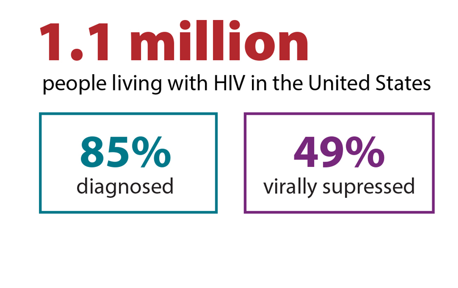 This graphic provides an overview of two stages of the HIV care continuum. It shows that of the estimated 1.1 million people living with HIV in America, 85 percent were diagnosed and knew they had HIV, and 49 percent had the virus under control through HIV treatment.