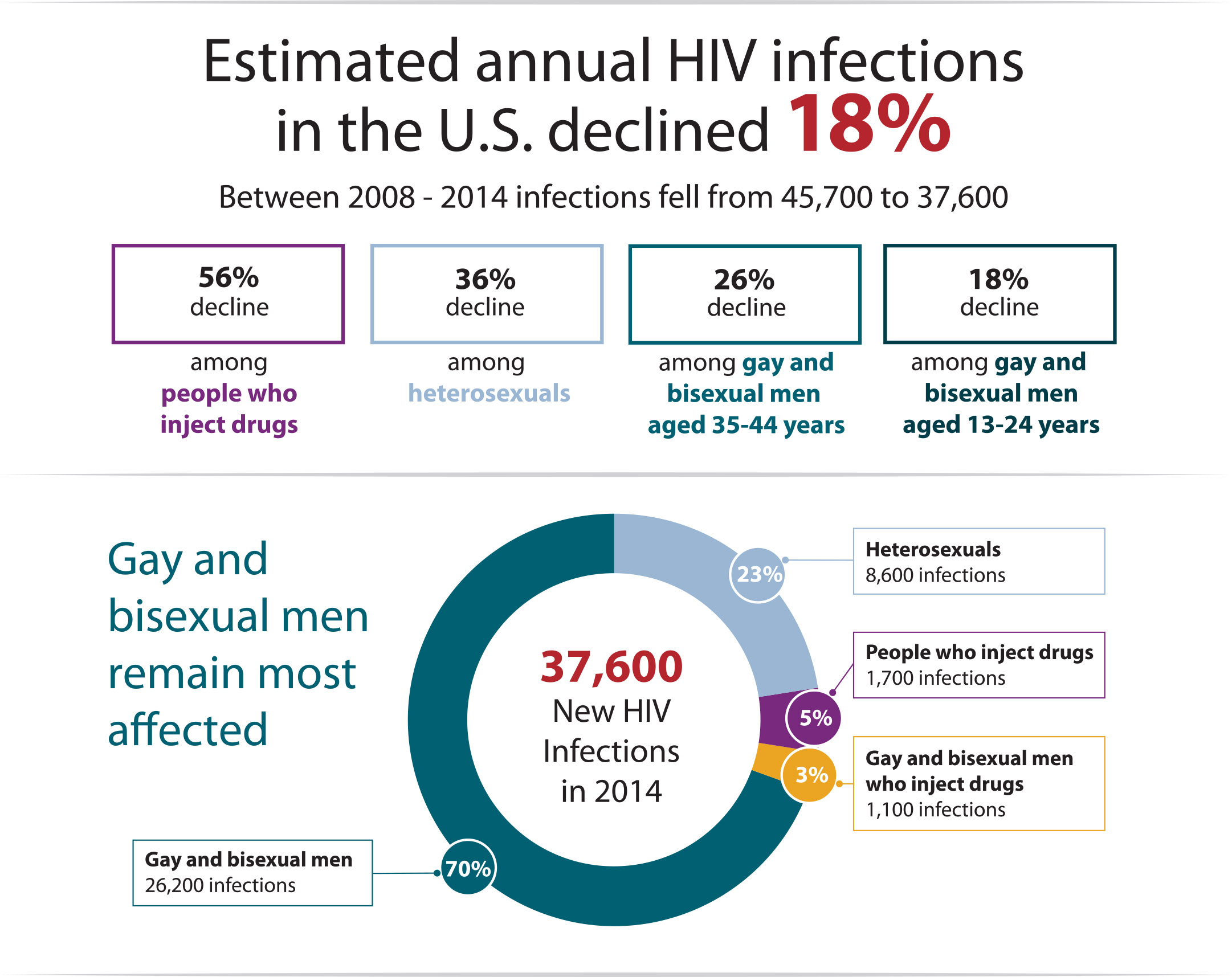 Estimated annual HIV infections in the U.S. declined 18%