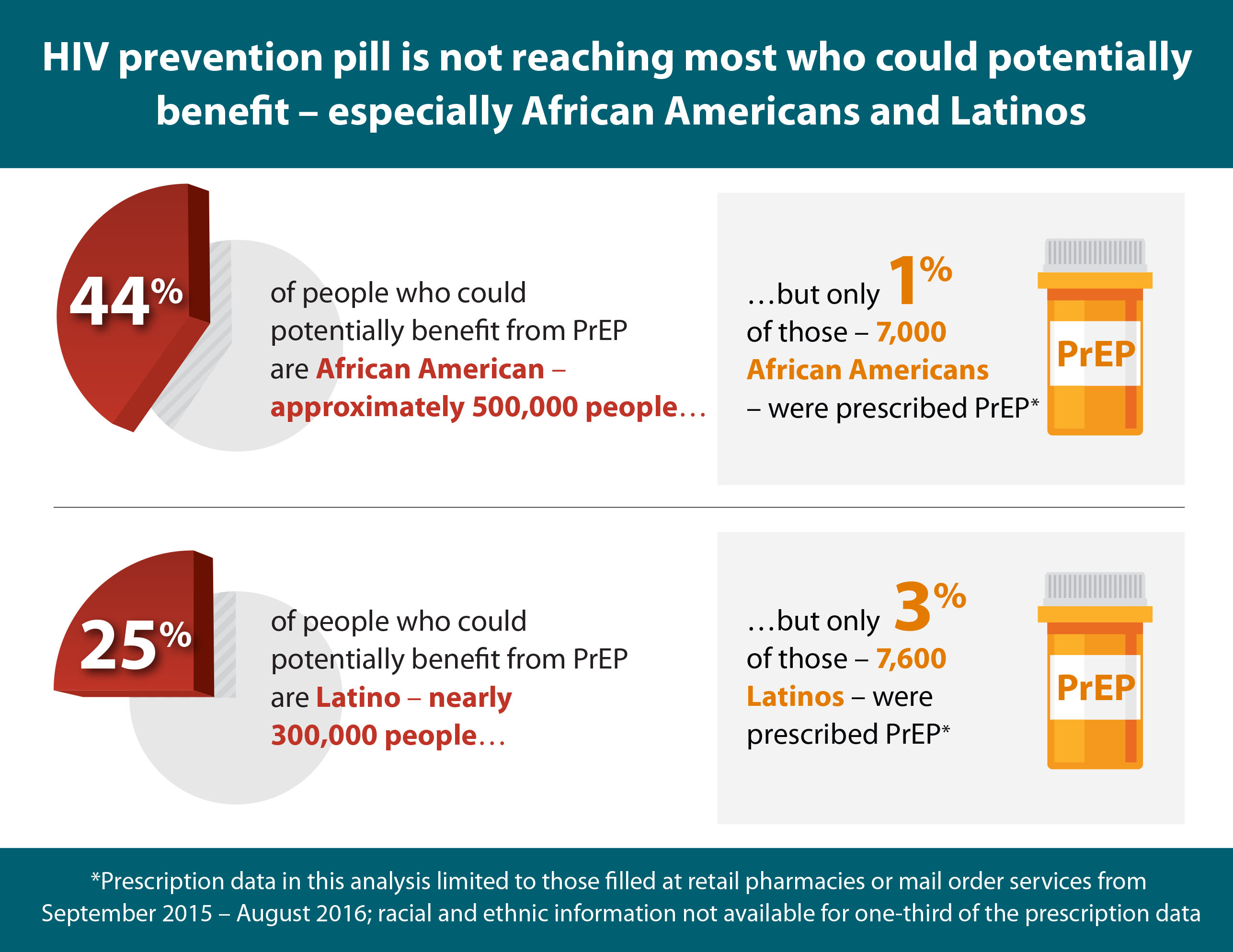 Hiv prevention pill not reaching most americans who could benefit this graphic depicts a pie chart that illustrates the percentage of african americans and latinos who nvjuhfo Images
