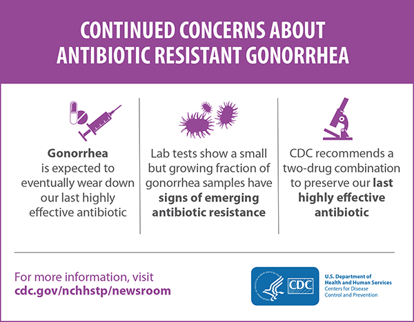 This graphic depicts three facts about the continued concerns about antibiotic resistant gonorrhea: 1) Gonorrhea is expected to eventually wear down our last highly effective antibiotic. 2) Lab tests show a small but growing fraction of gonorrhea samples have signs of emerging antibiotic resistance and 3) CDC recommends a two-drug combination to preserve our last highly effective antibiotic.