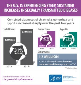 Steep, Sustained Increases in STDs, 2013-2017