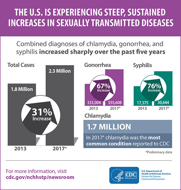 The graphic contains three bar graphs. The first illustrates the 31% increase of total combined diagnoses of chlamydia, gonorrhea, and syphilis in 2013 and 2017 (1.8 million cases and 2.3 million cases, respectively).  The second bar chart illustrates the 67% increase in diagnosed gonorrhea cases in 2013 and 2017 (333,004 and 555,608 cases, respectively). The third bar chart illustrates the 76% increase in diagnoses syphilis cases between 2013 and 2017 (17,375 and 60,644 cases, respectively). Finally, the graphic also shows that there were 1.7 million cases of diagnosed chlamydia – making it the most common condition reported to CDC.