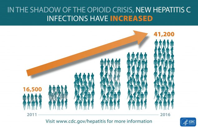 This chart illustrates that hepatitis C infections have more than tripled from 16,500 new infections in 2011 to 41,200 new infections in 2016.