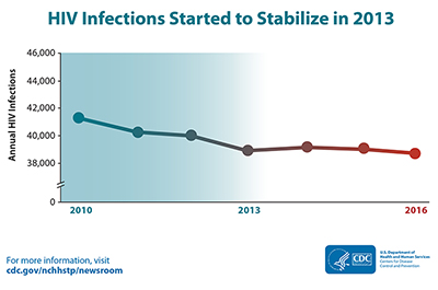 The graphic shows HIV incidence in the United States from 2010 -2016. In   2013 new infections began to level off at about 39,000 (38,900 in 2013 to 38,700 in 2016).
