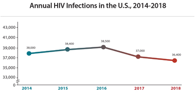 This chart shows annual HIV infections in the U.S. remained stable from 2014 – 2018. In 2014 there were 38,000 cases, in 2015 there were 38,400 cases, in 2016 there were 38,500 cases, in 2017 there were 37,000 cases, and in 2018 there were 36,400 cases.
