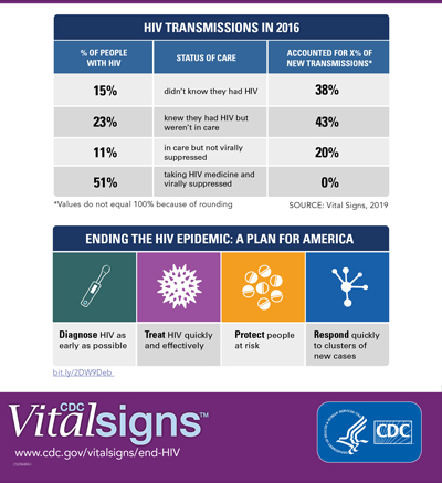 The graphic shows key findings of HIV treatment along the continuum of care in 2016. 15% of people with HIV who were unaware of their status accounted for 38% of new transmissions. 23% of people with HIV who were aware of their HIV status, but not in care accounted for 43% of new transmissions. 11% of people with HIV who were in care, but not virally suppressed accounted for 20% of new transmissions.