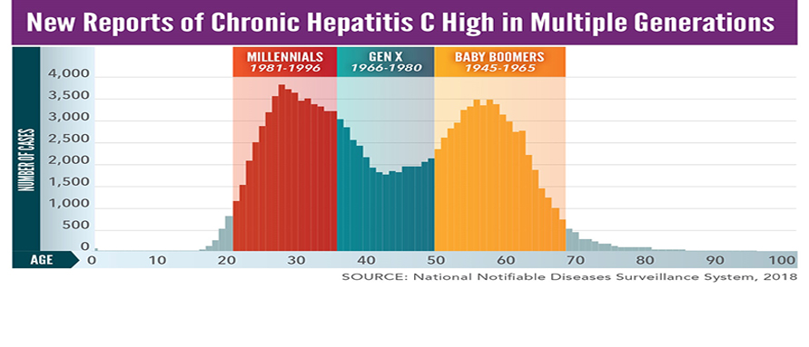 New Reports of Chronic Hepatitis C High in Multiple Generations. In 2018: Millennials (most adults in their 20s and 30s) made up 36.5% of newly reported chronic hepatitis C infections; Baby boomers (most adults in their mid-50s to early 70s) made up 36.3% of newly reported chronic hepatitis C infections.
