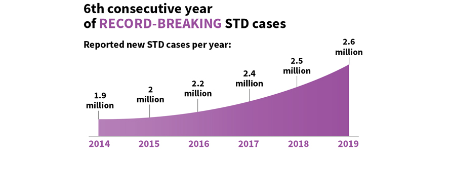 6th consecutive year of Record-Breaking STD cases