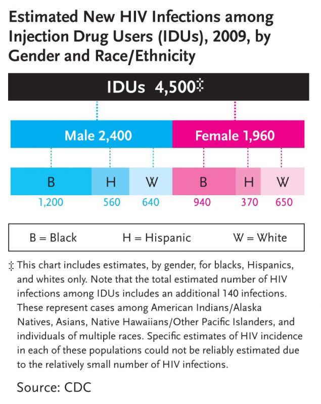 Chart showing estimated new HIV infections among Injection Drug Users (IDU) in 2009 by Gender and Race/Ethnicity