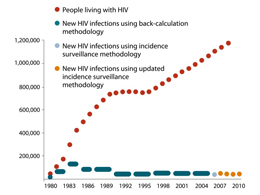 This graph shows the HIV prevalence and new infections in the United States, from 1980 to 2010. The number of people living with HIV has climbed steadily in this period, with the exception of 1989 - 1995, when there was a plateau around 700,000 cases. There were fewer than 100,000 individuals living with HIV in 1980, and approximately 1.1 million in 2010. Three methodologies were used to estimate new cases of HIV: from 1980 through 2004, new infections were estimated using back-calculation methodology; in 2007, new HIV infections were calculated using the original incidence surveillance methodology; and from 2007 through 2010, new HIV infections were calculated using an updated incidence surveillance methodology. New HIV infections peaked in 1984 and 1985 approximately 130,000 and are now roughly stable at approximately 50,000.