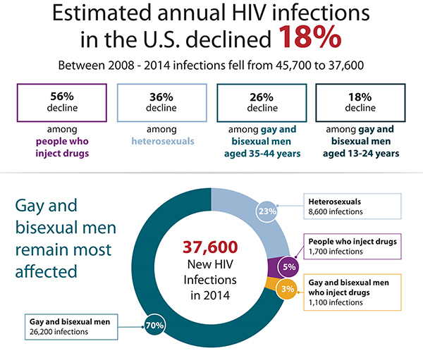 This graphic depicts the populations where we are seeing annual HIV infections declining in the U.S. There was an overall 18 percent decline nationally from 2008-2014, 56 percent decline among people who inject drugs, 36 percent decline heterosexuals, 26 percent decline among gay and bisexual men aged 35-44 years and an 18 percent decline among gay and bisexual men aged 13-24.In 2014, there were 37,600 new HIV infections: 70 percent among gay and bisexual men (26,200 infections), 23 percent among heterosexuals (8,600 infections), 5 percent among people who inject drugs (1,700 infections) and 3 percent among gay and bisexual men who inject drugs (1,100 infections)