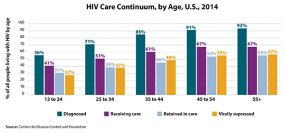 Bar graph illustrates the HIV continuum of care for 2014 by age. Of those aged 13 to 24, living with HIV, 56% are diagnosed, 41% are in care, 31% are receiving care, and 24% are virally suppressed.  Of those aged 25 to 34, living with HIV, 71% are diagnosed, 51% are in care, 38% are receiving care, and 37% are virally suppressed.  Of those aged 34 to 44, living with HIV, 85% are diagnosed, 61% are in care, 46% are receiving care, and 48% are virally suppressed.  Of those aged 45 to 54, living with HIV, 91% are diagnosed, 67% are in care, 53% are receiving care, and 55% are virally suppressed.  Of those aged 55 and older, living with HIV, 93 percent are diagnosed, 67 percent are in care, 55 percent are receiving care, and 57 percent are virally suppressed.