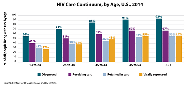 This bar graph illustrates the HIV continuum of care for 2014 by age. Of those aged 13 to 24, living with HIV, 56% are diagnosed, 41% are in care, 31% are receiving care, and 24% are virally suppressed. Of those aged 25 to 34, living with HIV, 71% are diagnosed, 51% are in care, 38% are receiving care, and 37% are virally suppressed. Of those aged 34 to 44, living with HIV, 85% are diagnosed, 61% are in care, 46% are receiving care, and 48% are virally suppressed. Of those aged 45 to 54, living with HIV, 91% are diagnosed, 67% are in care, 53% are receiving care, and 55% are virally suppressed. Of those aged 55 and older, living with HIV, 93% are diagnosed, 67% are in care, 55% are receiving care, and 57% are virally suppressed.