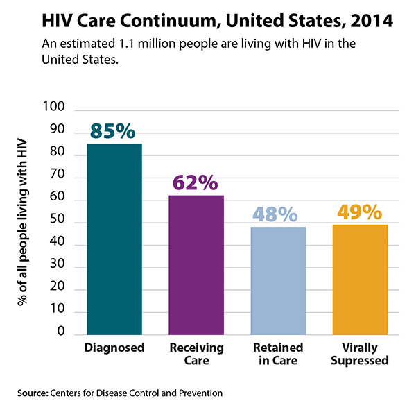 Of the estimated 1.1 million Americans living with diagnosed or undiagnosed HIV infection, 85 percent are diagnosed and about half of all Americans living with HIV are successfully controlling the virus through treatment.