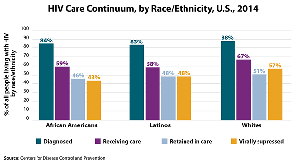 This bar graph illustrates the HIV continuum of care for 2014 by race/ethnicity.   Of African Americans living with HIV, 84% are diagnosed, 59% are in care, 46% are receiving care, and 43% are virally suppressed.  Of Latinos living with HIV, 83% are diagnosed, 58% are in care, 48% are receiving care, and 48% are virally suppressed.  Of whites living with HIV, 88% are diagnosed, 67% are in care, 51% are receiving care, and 57% are virally suppressed.