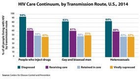 This bar graph illustrates the HIV continuum of care for 2014 by transmission route. Of people who inject drugs living with HIV, 94% are diagnosed, 62% are in care, 50% are receiving care, and 47% are virally suppressed. Of gay and bisexual men living with HIV, 83% are diagnosed, 61% are in care, 48% are receiving care, and 51% are virally suppressed. Of heterosexuals living with HIV, 84 percent are diagnosed, 60 percent are in care, 47 percent are receiving care, and 47 percent are virally suppressed.