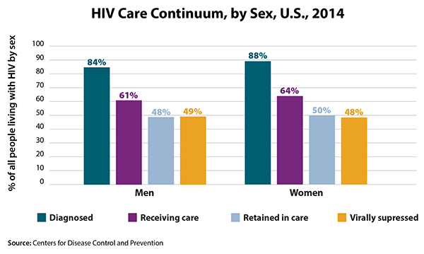 This bar graph illustrates the HIV continuum of care for 2014 by sex. Of men living with HIV, 84% are diagnosed, 61% are in care, 48% are receiving care, and 49% are virally suppressed. Of women living with HIV, 88% are diagnosed, 64% are in care, 50% are receiving care, and 48% are virally suppressed.