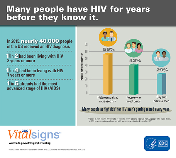 The graphic is an illustration of the key findings from the 2017 HIV testing and diagnosis delays Vital Signs report. In 2015, nearly 40,000 people in the U.S. received an HIV diagnosis. 1 in 2 people had been living with HIV 3 years or more; 1 in 4 people had been living with HIV 7 years or more; and 1 in 5 people already had the most advanced stage of HIV (AIDS).