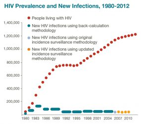 HIV Prevalence and New Infections chart 1980 to 2012