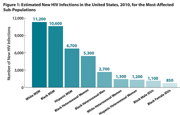 Bar chart showing the number of new HIV infections in 2010 for the most-affected sub-populations