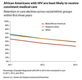 Retention in HIV care by race/ethnicity line graph