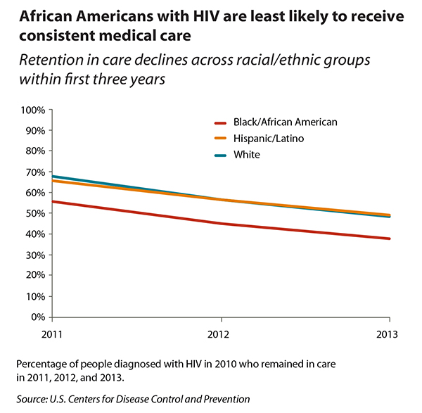 Tiny version of retention in HIV care by race/ethnicity line graph