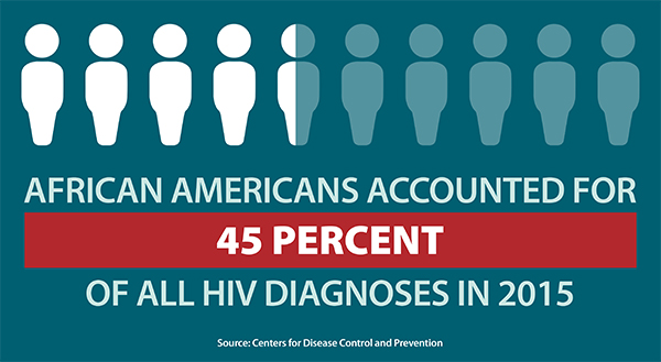 This graphic shows African Americans accounted for nearly half (45 percent) of annual HIV diagnoses in 2015