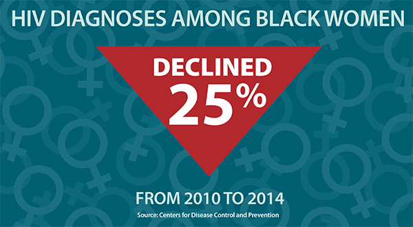 This graphic shows the number of HIV diagnoses among black women declined by 25 percent from 2010 to 2014