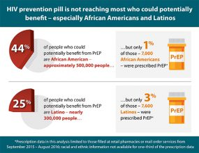 HIV prevention pill is not reaching most who could potentially benefit – especially African Americans and Latinos