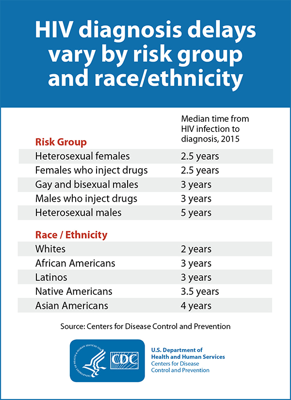 This graphic is a table of HIV diagnosis delays by risk group and race ethnicity. By risk group, the median time from HIV infection to diagnoses in 2015 for heterosexual females: 2.5 years; females who inject drugs: 2.5 years; gay and bisexual males: 3 years; males who inject drugs: 3 years; and heterosexual males: 5 years. By race/ethnicity, the median time from HIV infection to diagnoses in 2015 for whites:  2 years; African Americans: 3 years; Latinos: 3 years; Native Americans:3.5 years; and Asian Americans: 4 years.