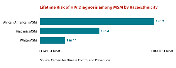 Tiny version of a bar chart illustrating the lifetime risk of HIV diagnosis among MSM by race/ethnicity