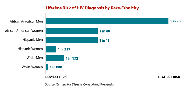 Tiny version of a bar chart illustrating the risk of HIV diagnosis among men and women by race/ethnicity