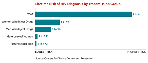 Tiny version of a bar chart illustrating the lifetime risk of HIV diagnosis by transmission group.