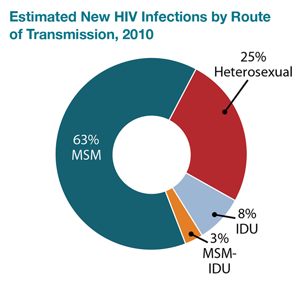 Estimated rate of HIV transmission chart