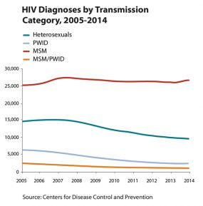 Thumbnail of line graph showing HIV diagnosis by transmission category, 2005-2014