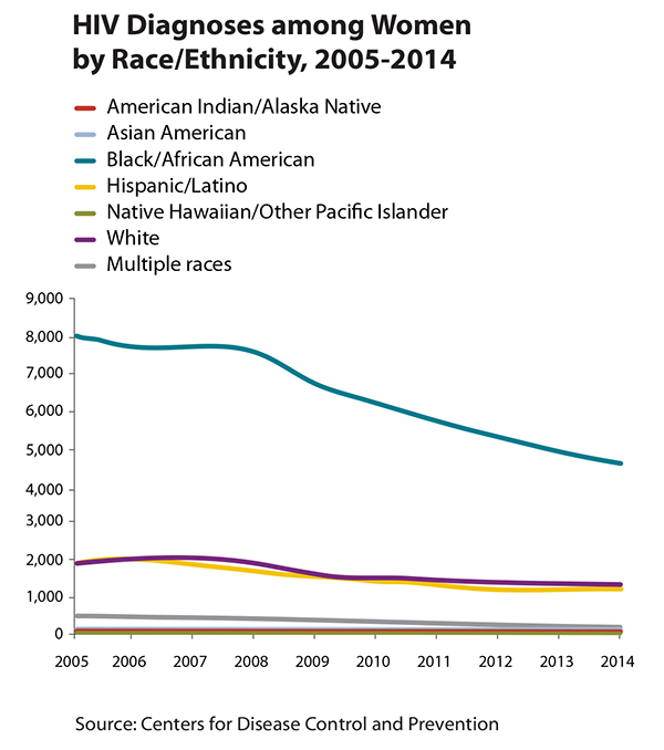 Line graph showing HIV diagnosis among women by race/ethnicity, 2005-2014