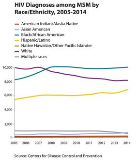 Line graph showing HIV diagnosis among MSM by race/ethnicity, 2005-2014