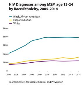 Line graph showing HIV diagnoses among MSM age 13-24 by race/ethnicity, 2005-2014.