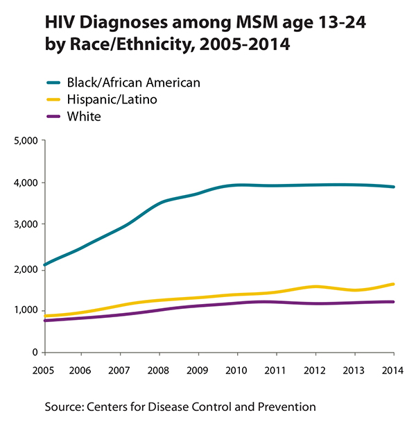 Thumbnail of line graph showing HIV diagnoses among MSM age 13-24 by race/ethnicity, 2005-2014.