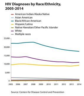 Line graph showing HIV diagnoses by race/ethnicity, 2005-2014.