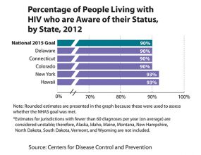 Bar chart showing the percentage of people living with HIV who are aware of their status by state, 2012.