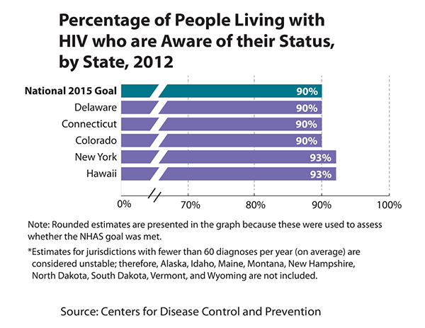 Thumbnail of bar chart showing the percentage of people living with HIV who are aware of their status by state, 2012.