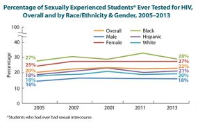 Percentage of Sexually Experienced Students Ever Tested for HIV, Overall and by Race/Ethnicity and Gender, 2005-2013
