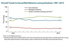 Overall Trends in Sexual Risk Behavior among Students, 1991-2013