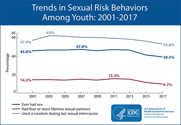 Trends in Sexual Risk Behaviors Among Youth: 2001-2017