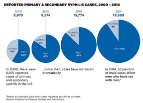 Pie charts showing drastic increase of primary and secondary syphilis cases from 2000-2014.
