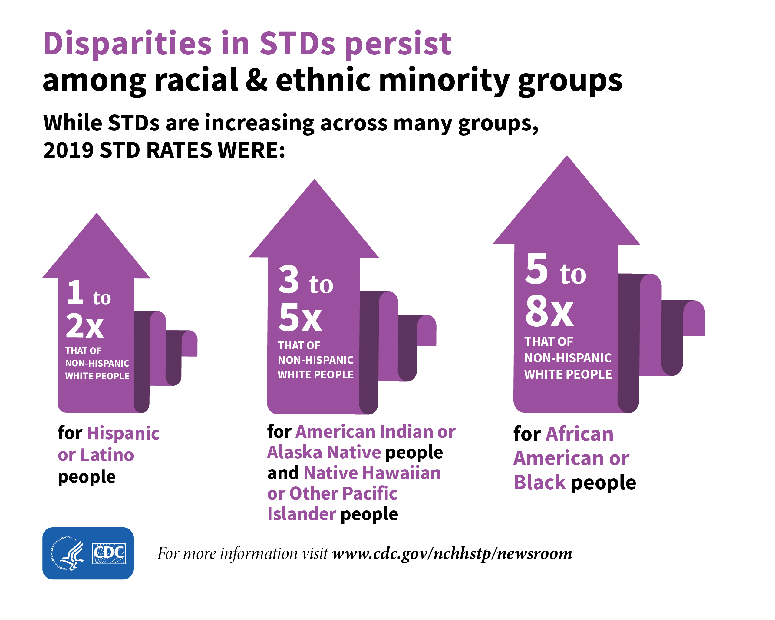 The graphic shows that while STDs are increasing across many groups, in 2019 disparities in STDs persisted among some racial and ethnic minority groups.  In 2019 STD rates for Hispanic or Latino people were 1-2 times that of non-Hispanic White people. In 2019 STD rates for American Indian or Alaska Native and Native Hawaiian or Other Pacific Islander people were 3-5 times that of non-Hispanic White people  In 2019 STD rates for African American or Black people were 5-8 times that of non-Hispanic White people